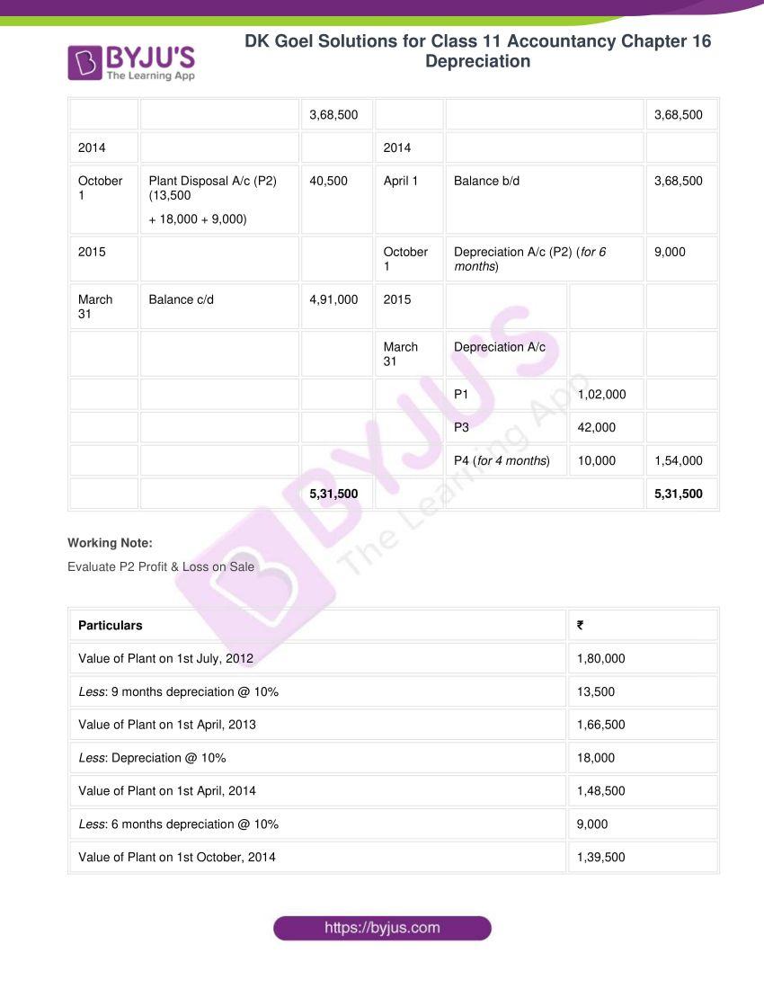 dk goel solutions for class 11 accountancy chapter 16 depreciation 094