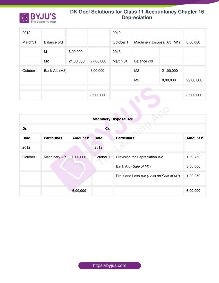 dk goel solutions for class 11 accountancy chapter 16 depreciation 096