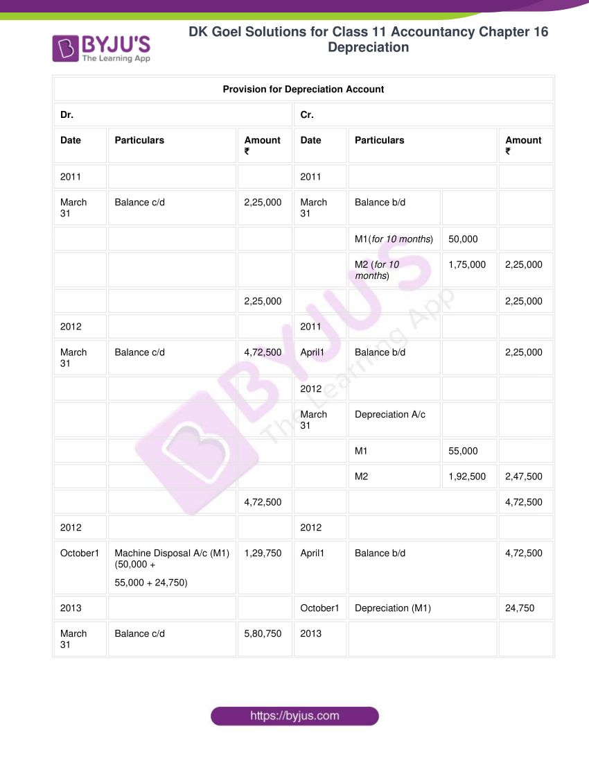 dk goel solutions for class 11 accountancy chapter 16 depreciation 097