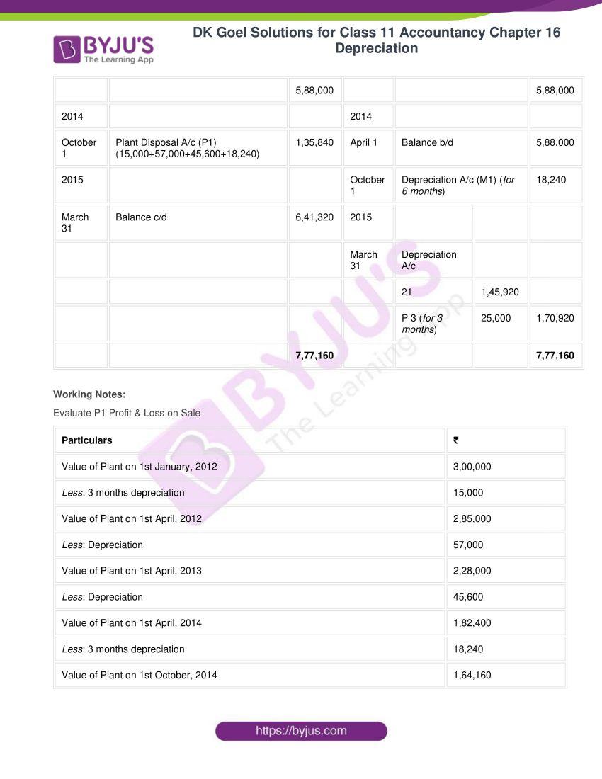 dk goel solutions for class 11 accountancy chapter 16 depreciation 102