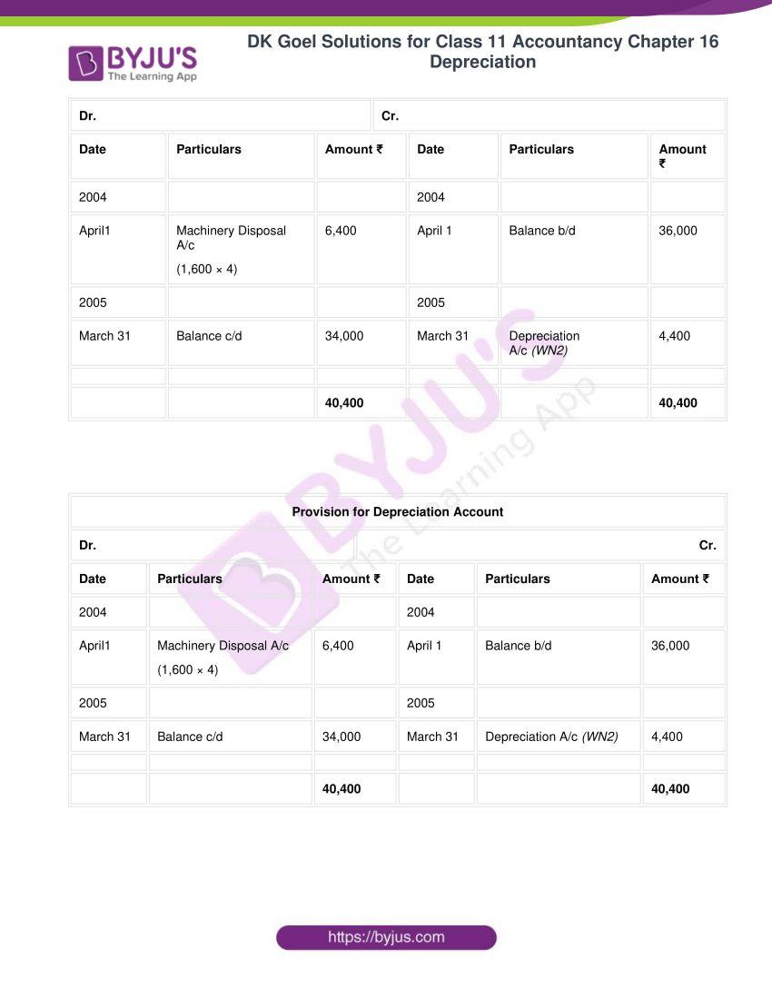 dk goel solutions for class 11 accountancy chapter 16 depreciation 104
