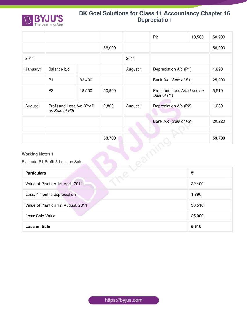 dk goel solutions for class 11 accountancy chapter 16 depreciation 108