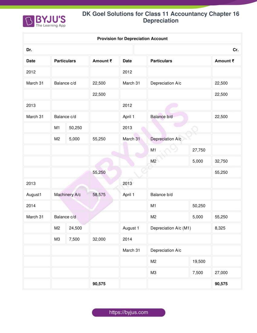 dk goel solutions for class 11 accountancy chapter 16 depreciation 113