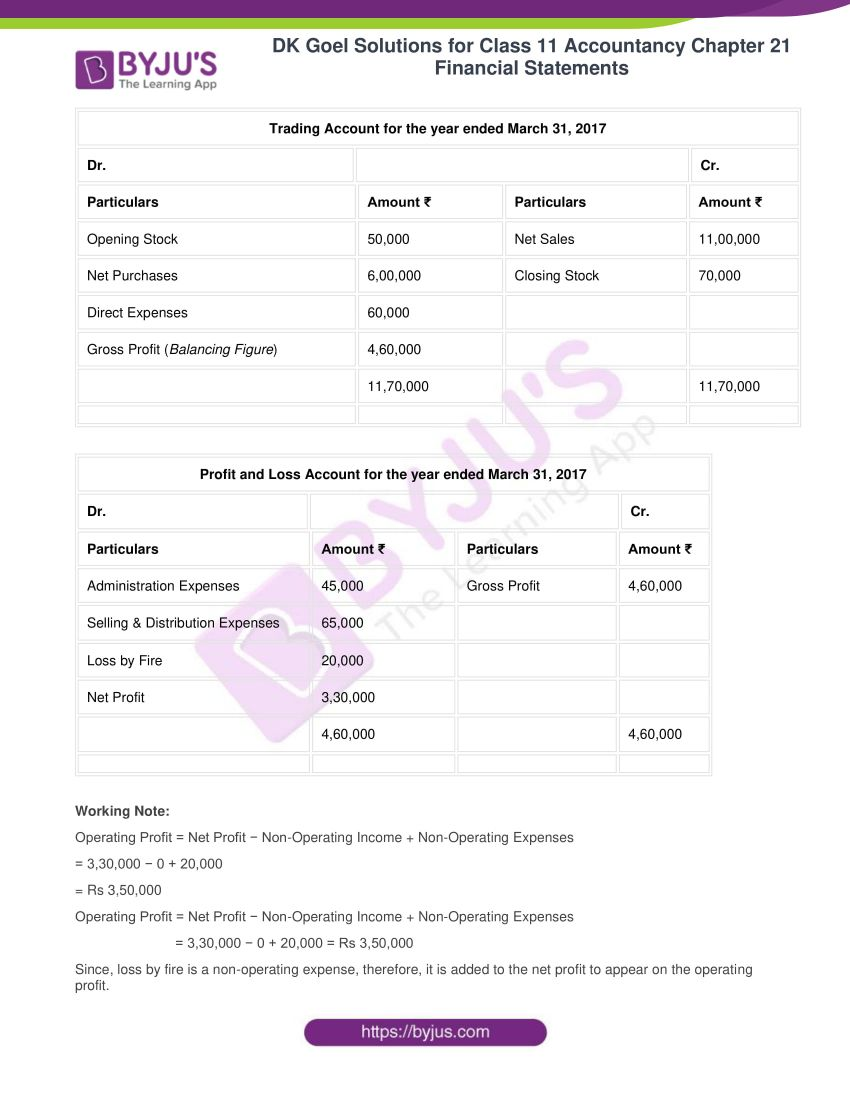 dk goel solutions for class 11 accountancy chapter 21 financial statements 13