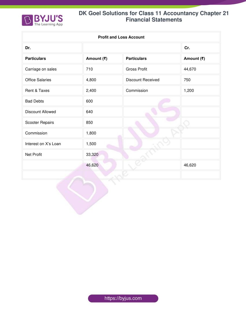 dk goel solutions for class 11 accountancy chapter 21 financial statements 20
