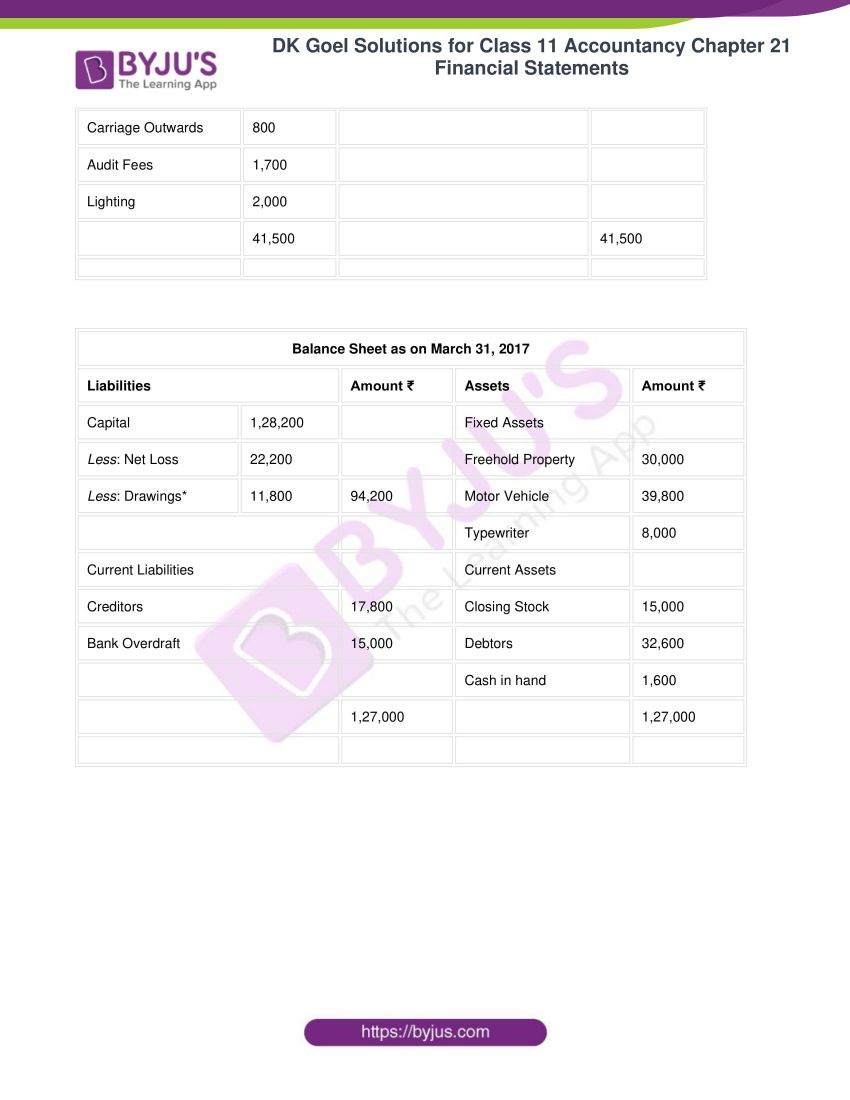 dk goel solutions for class 11 accountancy chapter 21 financial statements 24