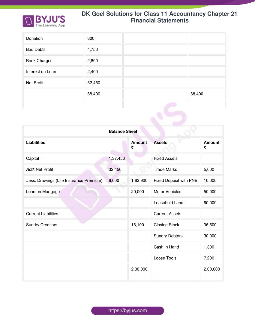 dk goel solutions for class 11 accountancy chapter 21 financial statements 32