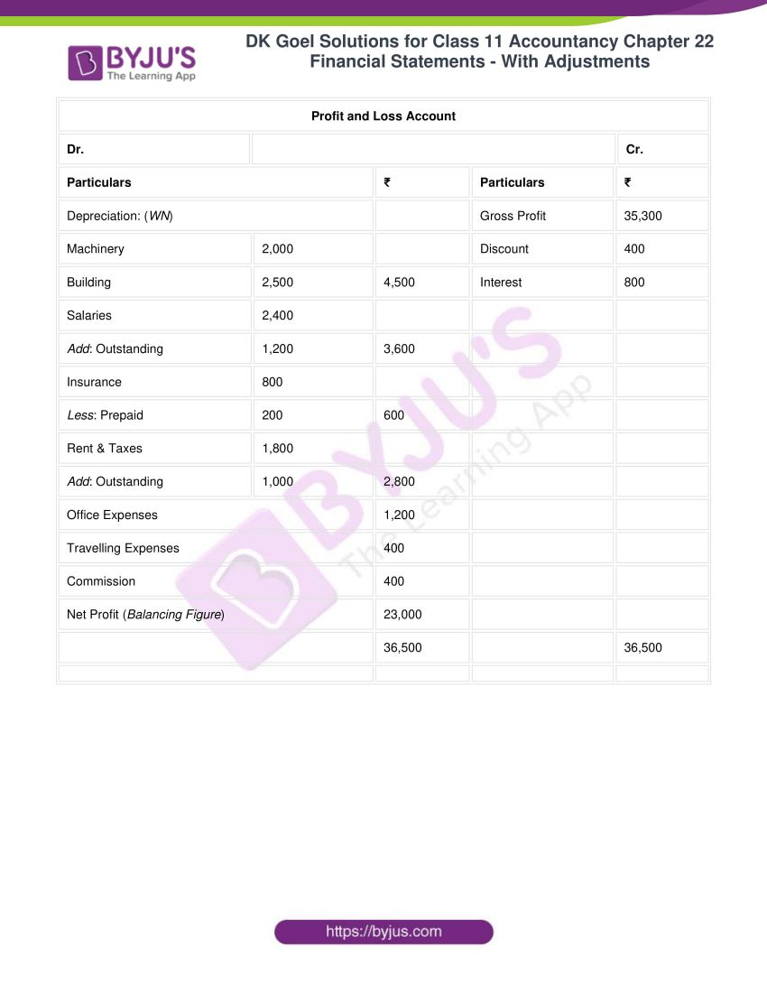 dk goel solutions for class 11 accountancy chapter 22 03