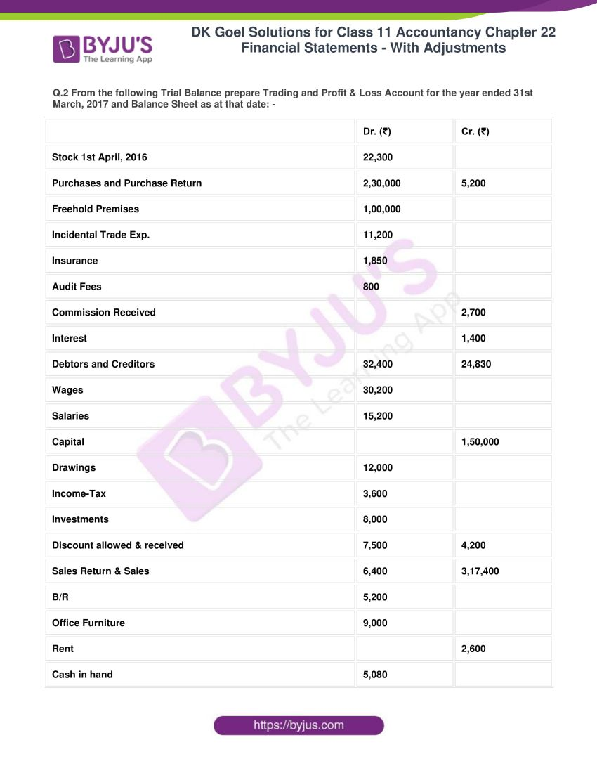 dk goel solutions for class 11 accountancy chapter 22 05