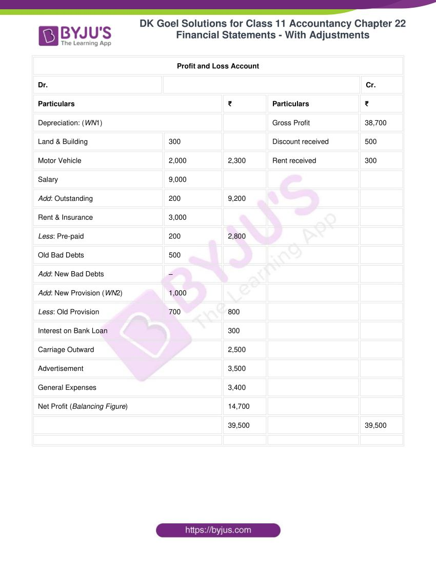 dk goel solutions for class 11 accountancy chapter 22 11