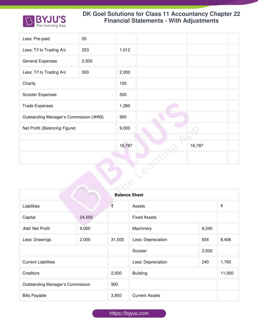dk goel solutions for class 11 accountancy chapter 22 60