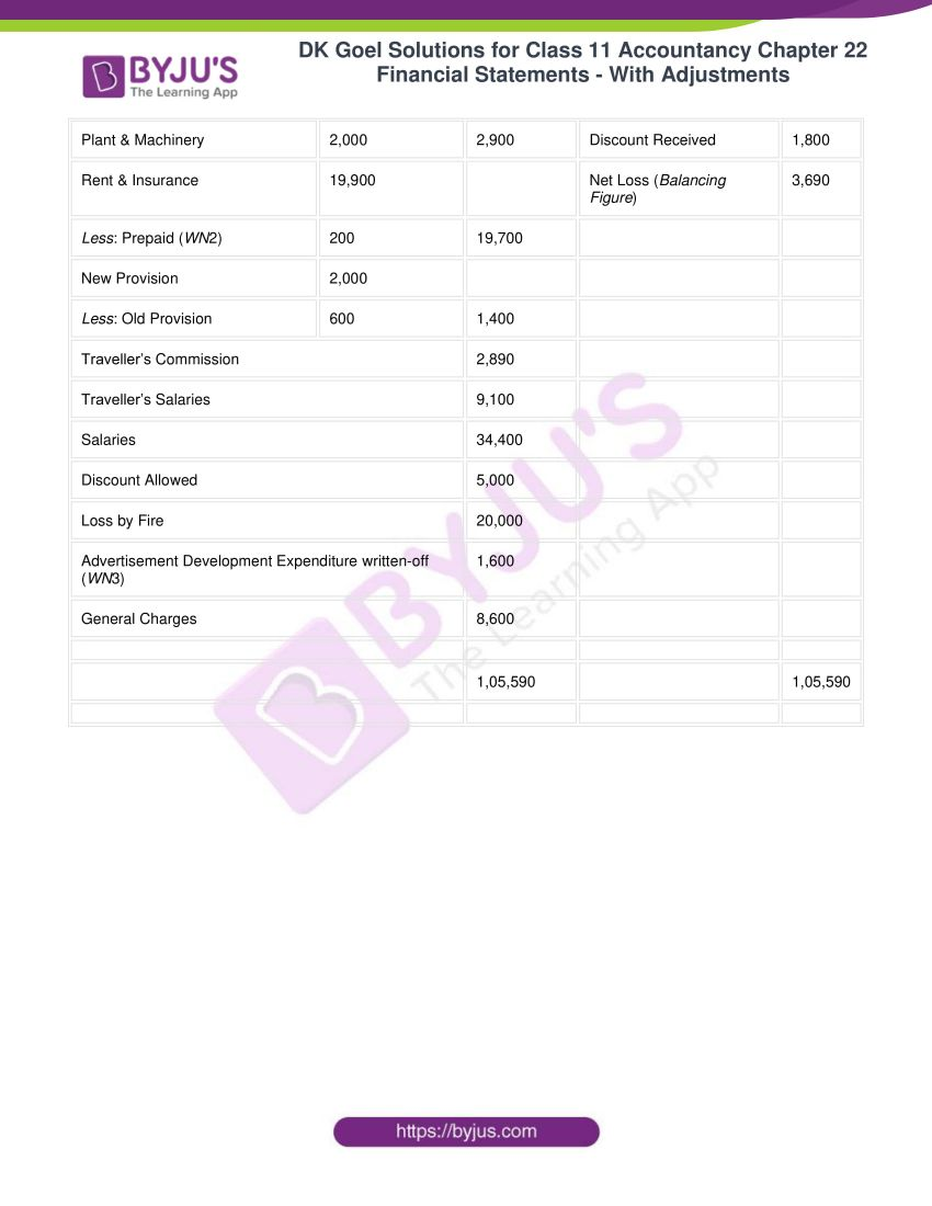 dk goel solutions for class 11 accountancy chapter 22 67