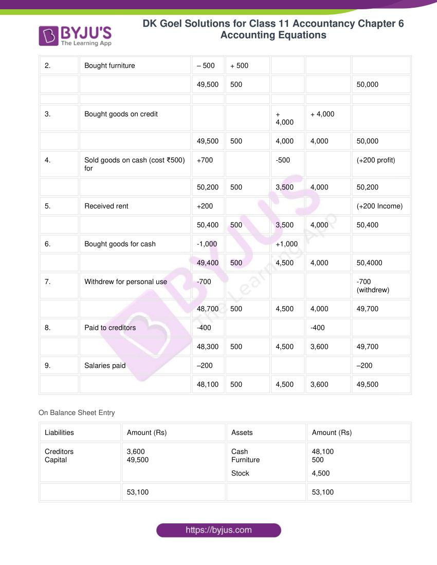dk goel solutions for class 11 accountancy chapter 6 equations 08