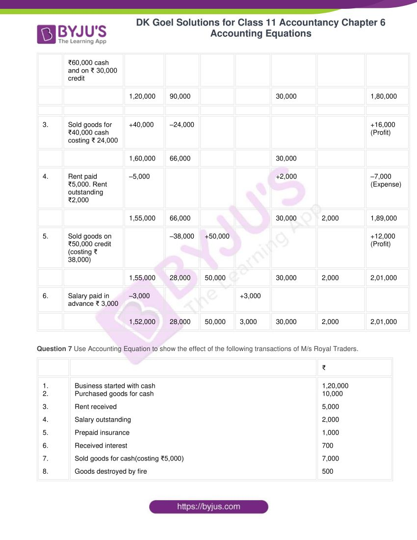 dk goel solutions for class 11 accountancy chapter 6 equations 15