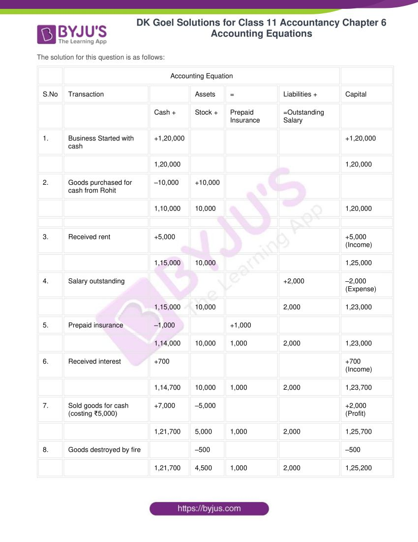 dk goel solutions for class 11 accountancy chapter 6 equations 16