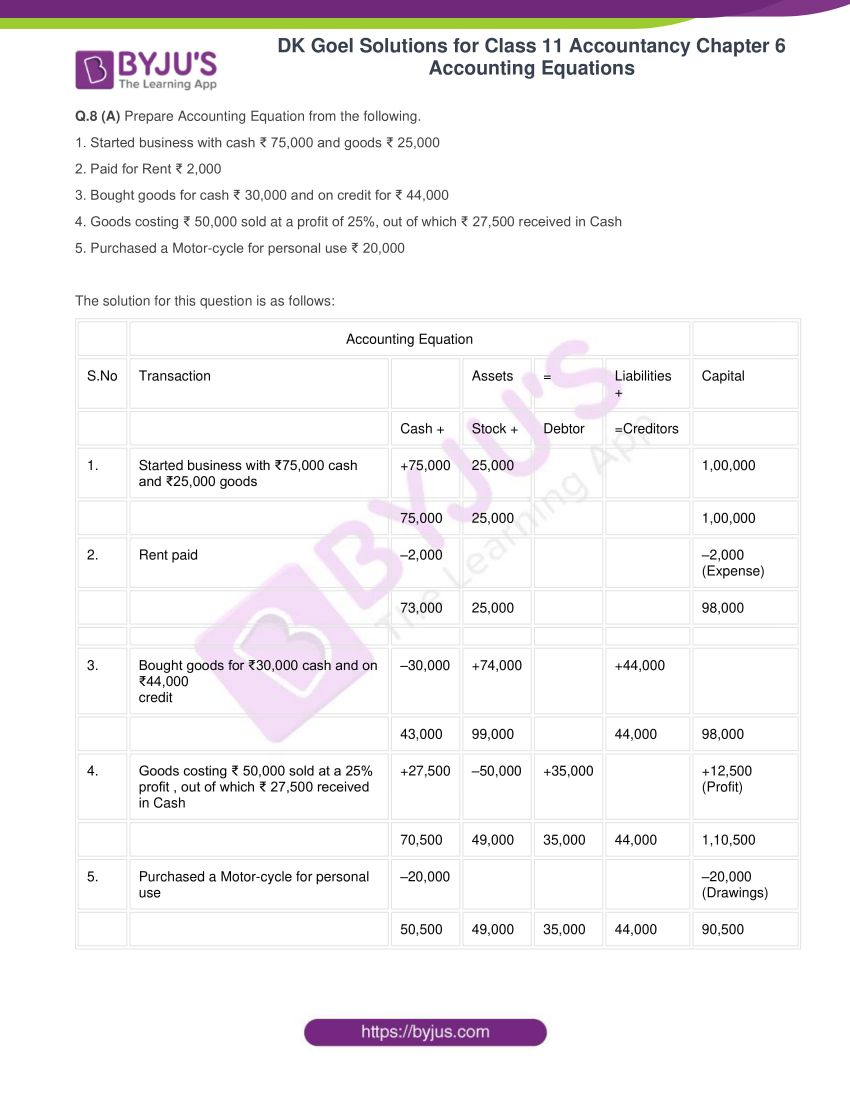 dk goel solutions for class 11 accountancy chapter 6 equations 17