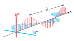 JEE Main solved questions on Electromagnetic Waves