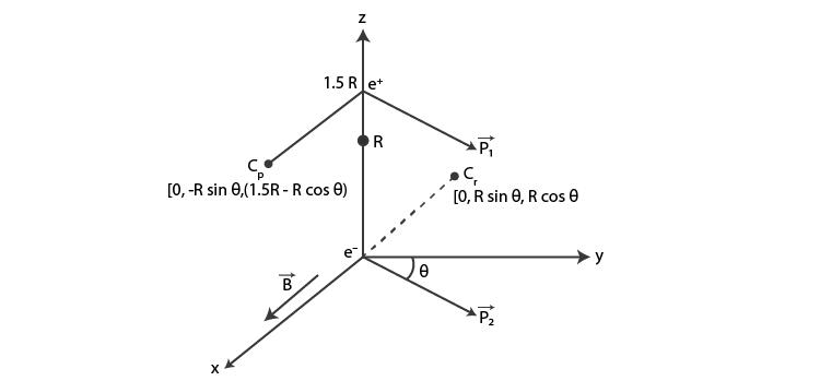 Exemplar Solutions Class 12 Physics Chapter 4 - 17