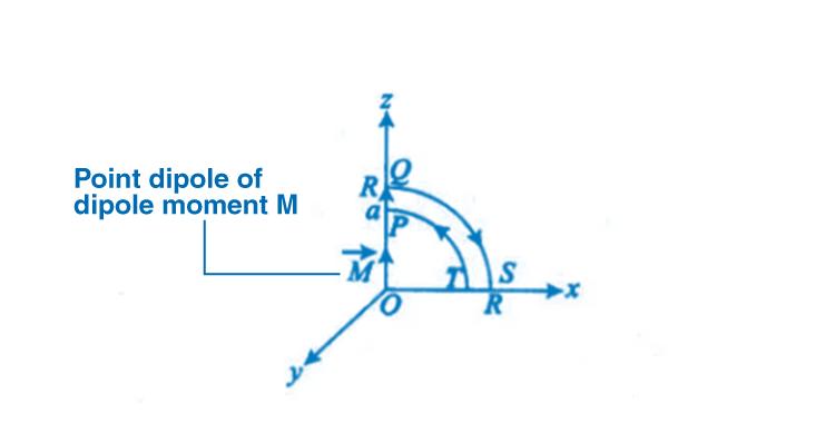 Exemplar Solutions Class 12 Physics Chapter 5 - 15