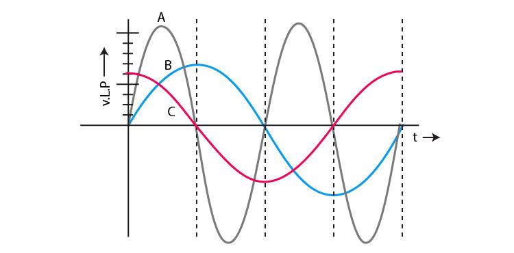 Exemplar Solutions Class 12 Physics Chapter 7 - 5