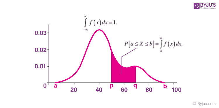 Finding Probability Density Function