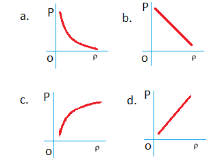 graph of pressure and density