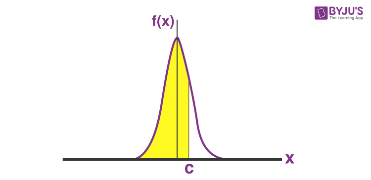 How to Find Area Under Curve