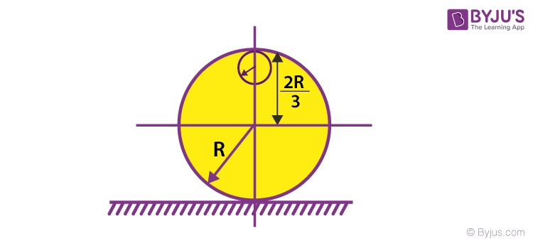 IIT JEE Main Physics past years' questions on Rotational Dynamics