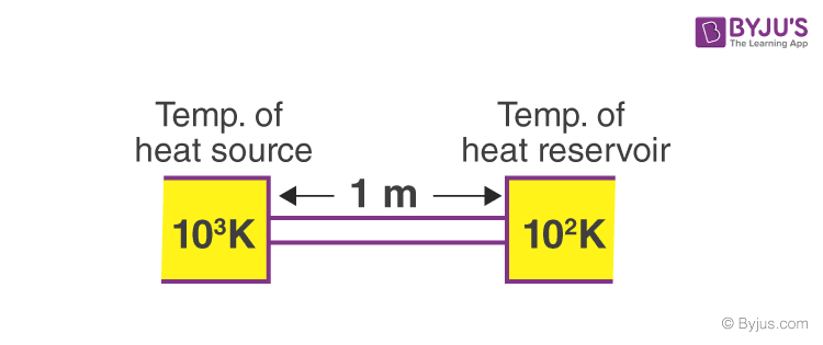 IIT JEE past years' solved questions from Heat Transfer