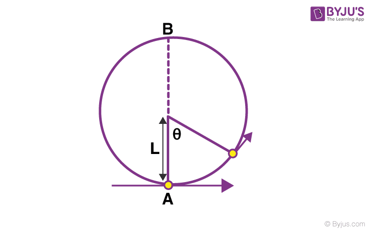 JEE Main Physics questions on Rotational Dynamics