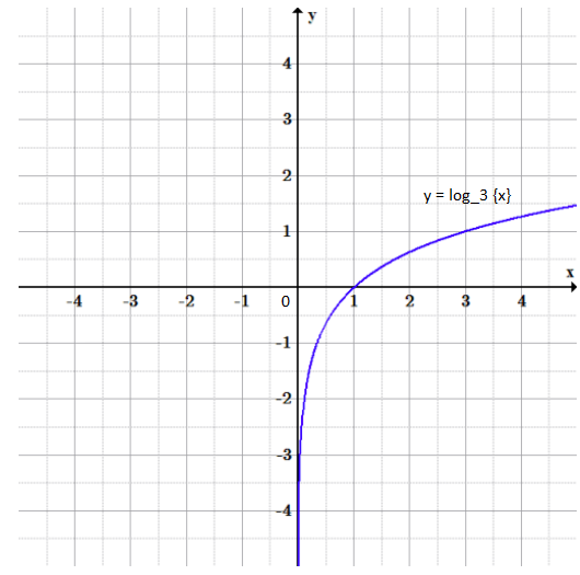 logarithm function graph