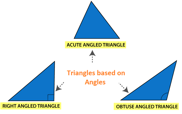Triangles based on angles