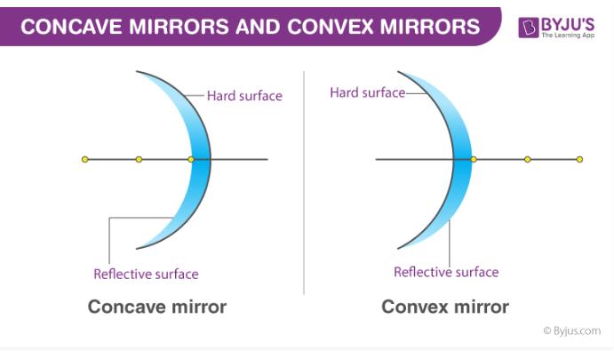 Properties of Concave Mirror