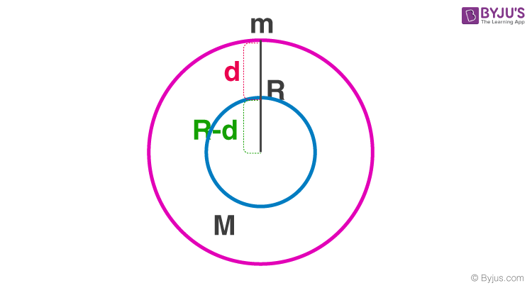 Variation of Acceleration due to Gravity with Depth
