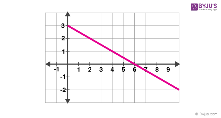 Vertical Axis of Acceleration-Time Graph