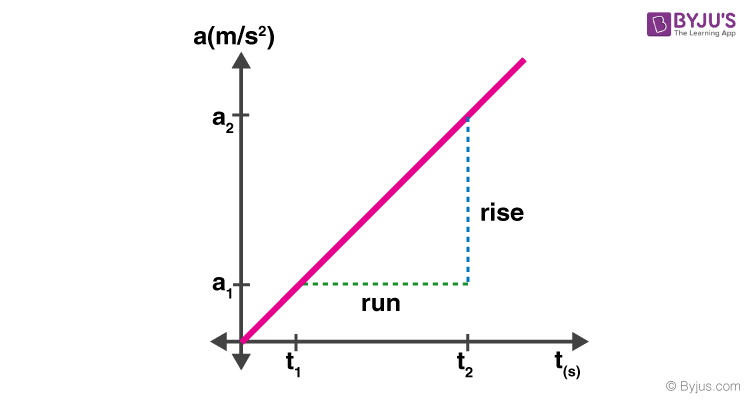 Slope of Acceleration Graph