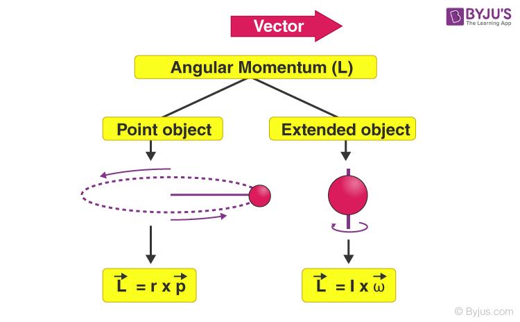 Angular Momentum Formula