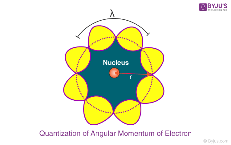 Quantization of Angular Momentum of Electron