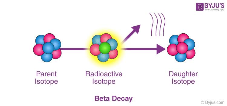 Beta Decay of Carbon Atom