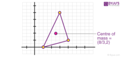 Method to find centre of mass of triangle