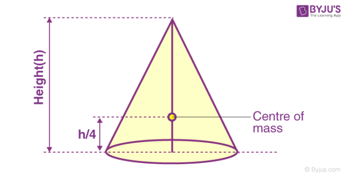 Centre of mass of solid cone