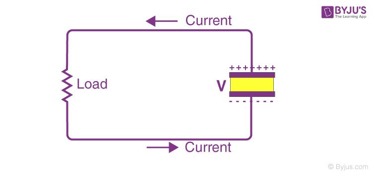 Discharging of Capacitor
