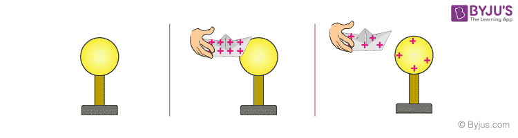 Charge transfer by conduction using a positively charged object