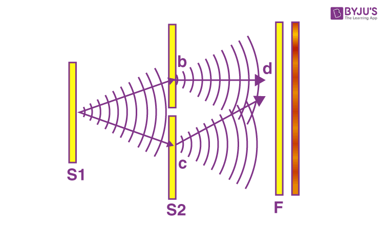 Young's double slit experiment