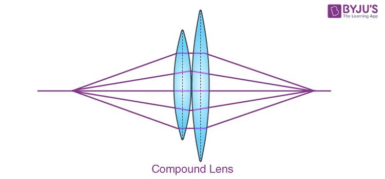 Compound Lenses