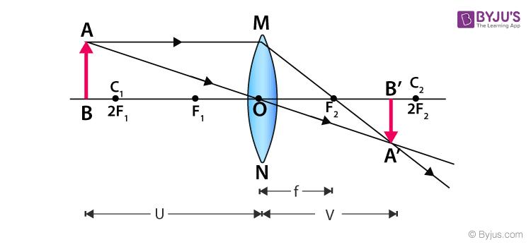 Concave And Convex