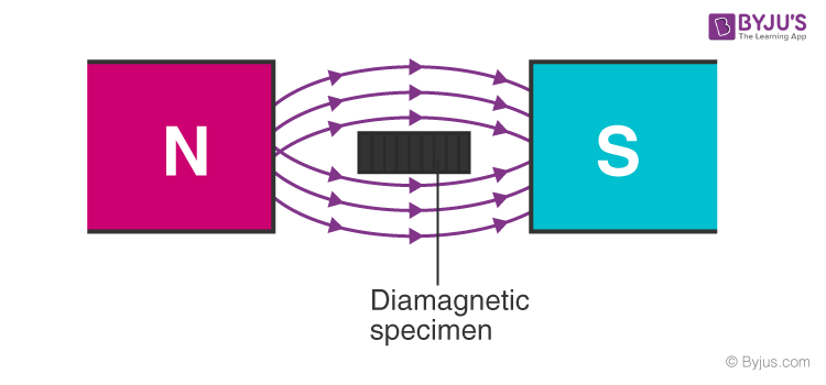 Diamagnetic substance in a magnetic field