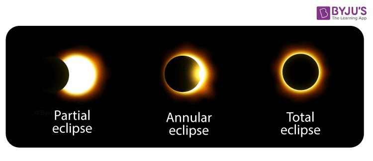 Categorization of Eclipse