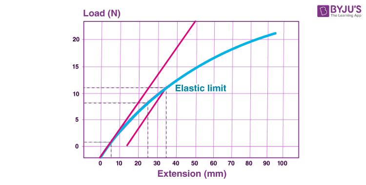 Elastic Limit Testing