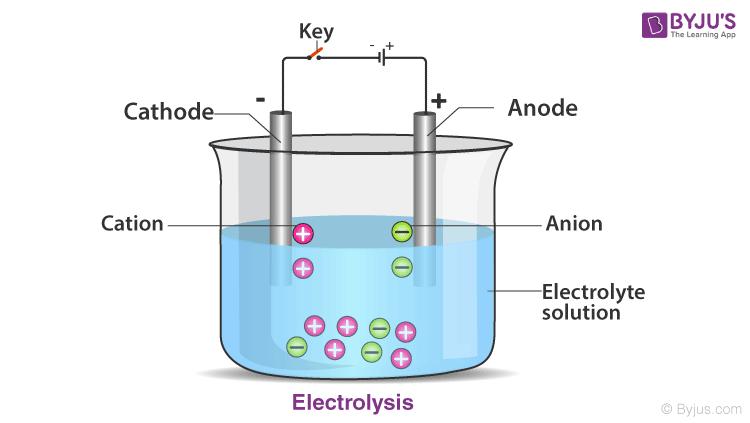 Electrolysis Process
